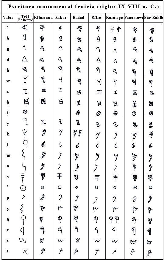 La invención de la escrituraalfabéticase viene atribuyendo a los fenicios. Alrededor del siglo X a.C., ya han quedado plenamente estable...