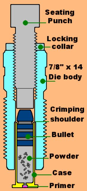 Bullet Seating & Crimping