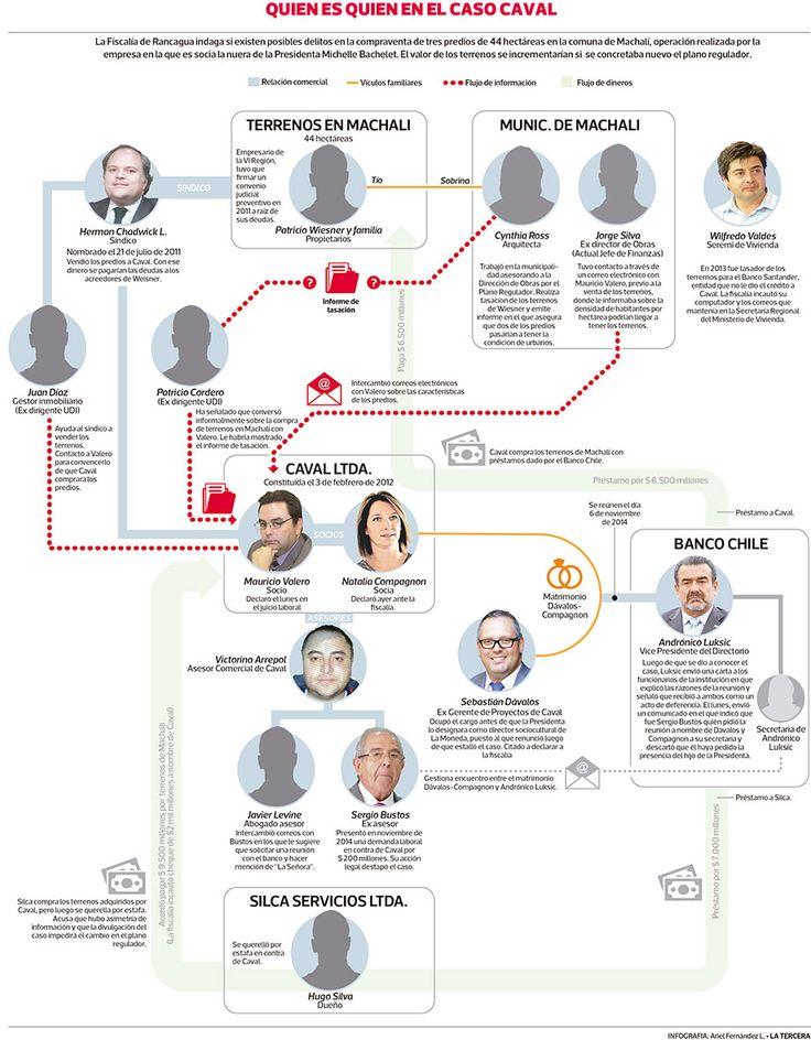 Infografía: Quién es quién en el caso Caval | Política | LA TERCERA