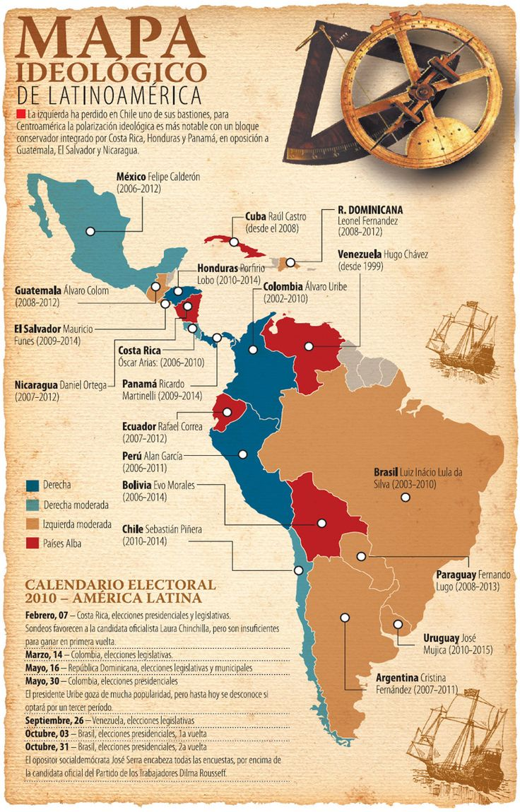 mapa ideologico de America Latina