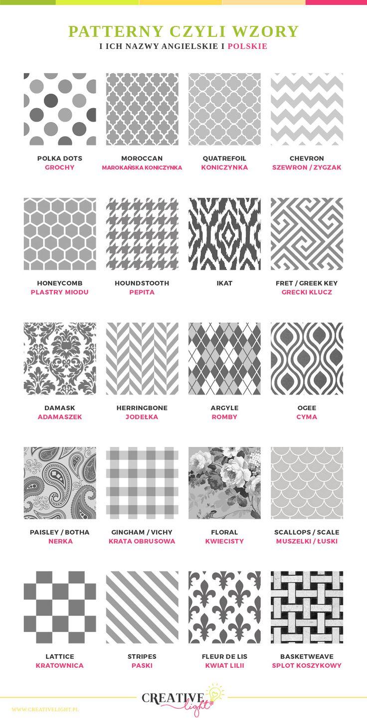 Tabela nazw najpopularniejszych patternów (wzorków) wraz z przykładami