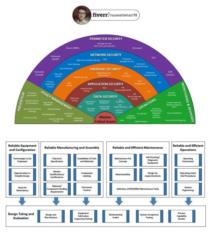 Recreate any diagrams on visio - Infographics, Process ...