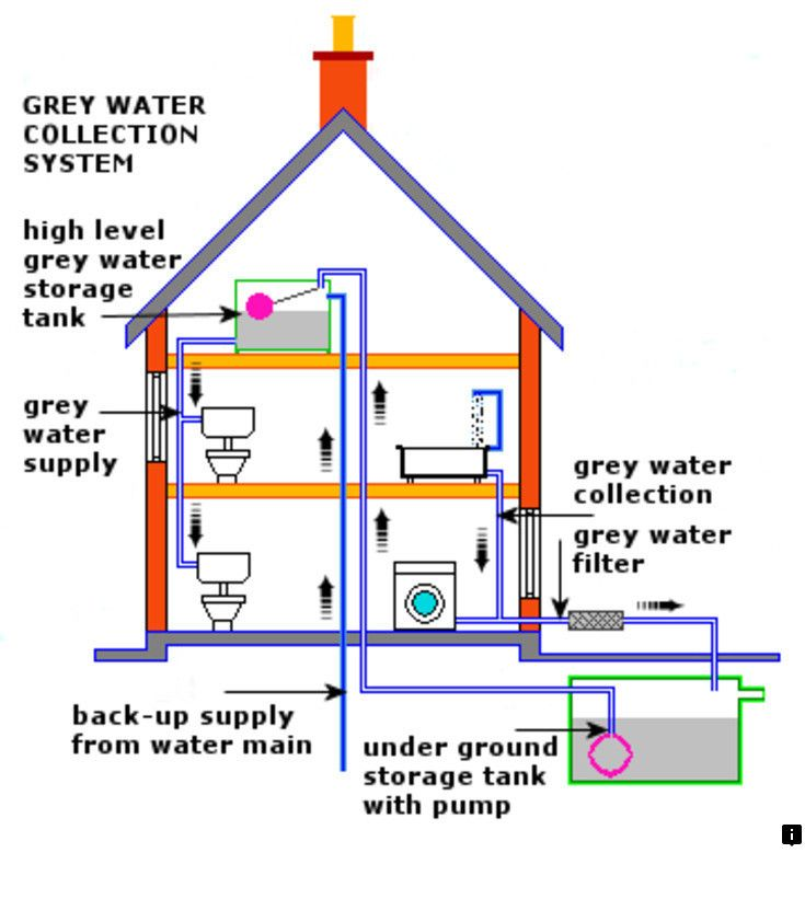 Read Information On Rain Harvesting Tank Follow The Link To Get More Information Viewing The Website Grey Water System Water Collection Grey Water Recycling
