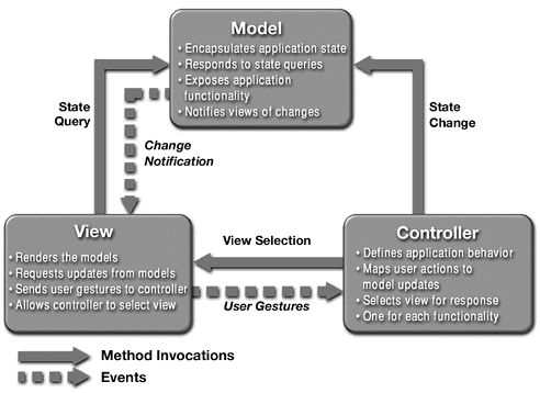 model view controller architecture explained
