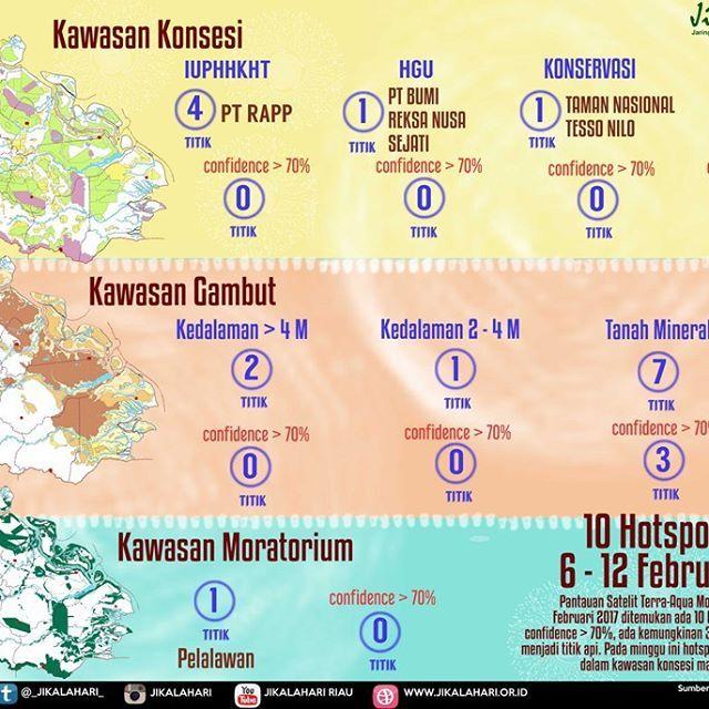 @jikalahari mencatat sebaran hotspot yang ada di Riau pada minggu kedua Februari 2017, 6 - 12 Februari mencapai 10 titik panas. Data ini diperoleh dari satelit Terra-Aqua Modis dengan melihat sebaran hotspot pada daerah konsesi IUPHHK, HGU dan Konservasi. Selain itu Jikalahari juga memetakan bahwa hotspot-hotspot tersebut ada yang muncul di kawasan gambut dan mineral. Jikalahari juga melihat adanya titik panas diareal moratorium.  ____________ @jikalahari noted the distribution of hotspots…