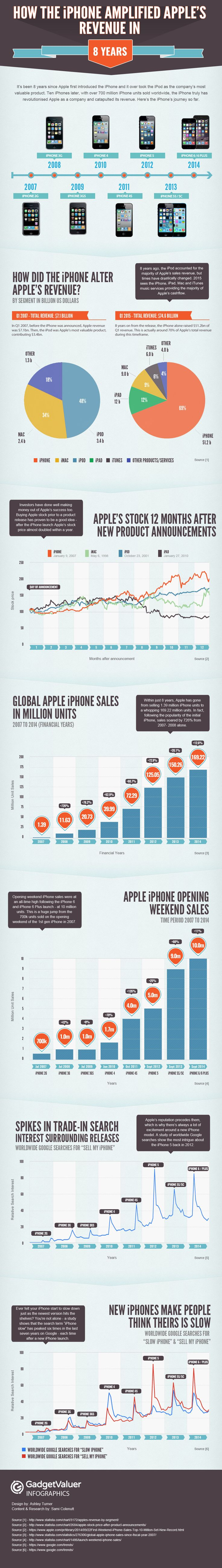Infographic: How the iPhone amplified Apple's revenue in 8 years #iphone #apple #infographic