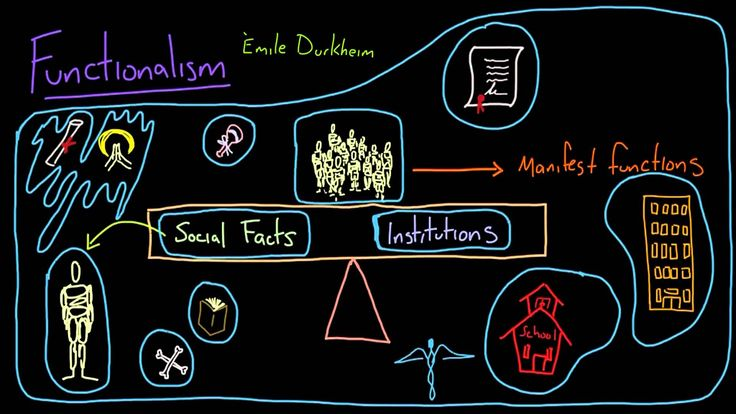 functionalism sociology and social order Deviance: functionalist explanations  and heritage is still of relevance to the contemporary sociology syllabus  would appear that deviance is a threat to social order, and therefore should be seen as a threat to society all functionalists agree those social control mechanisms such as the.