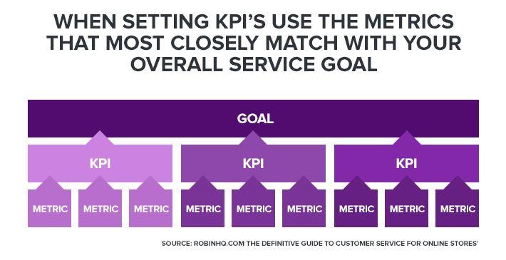 setting-kpi-match-service-goal