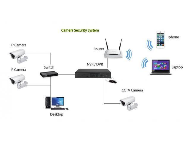 JLT cctv camera ip installation technician fixing 0556789741