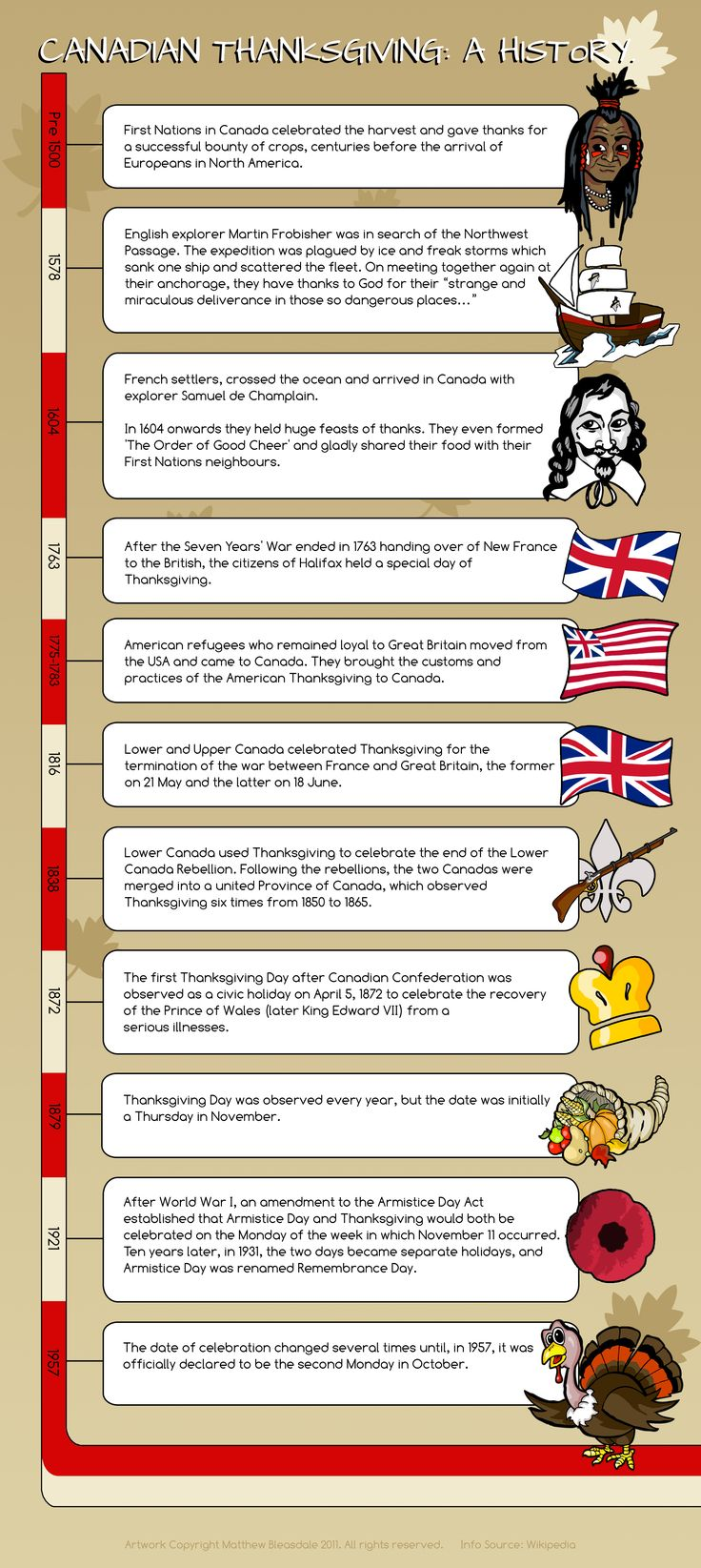 The History of Canadian Thanksgiving (Infographic)