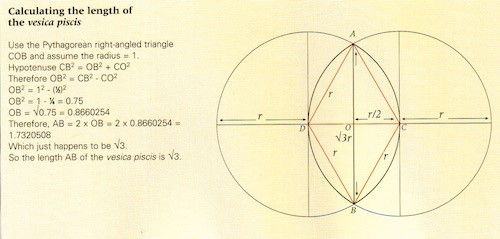 Measuring the Vesica Pisces - Using Pythagoras's Theorem (32 + 42 = 52) to calculate the height of the Vesica shown as AB to be equal to The Square Root of 3 = 1.732