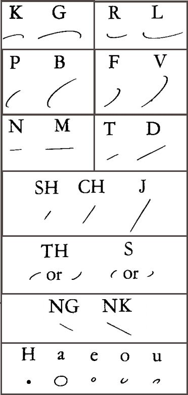 How to Learn to Write in Shorthand