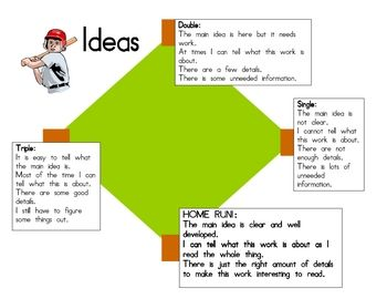 61 writing traits lessons Note: the framework can be used by teachers of students in any grade, but only certain traits would be included based on the age or ability level of students for example, in a kindergarten classroom, it would be appropriate to focus on the first trait, ideas/content, in a writing lesson a first grade teacher would instruct on.
