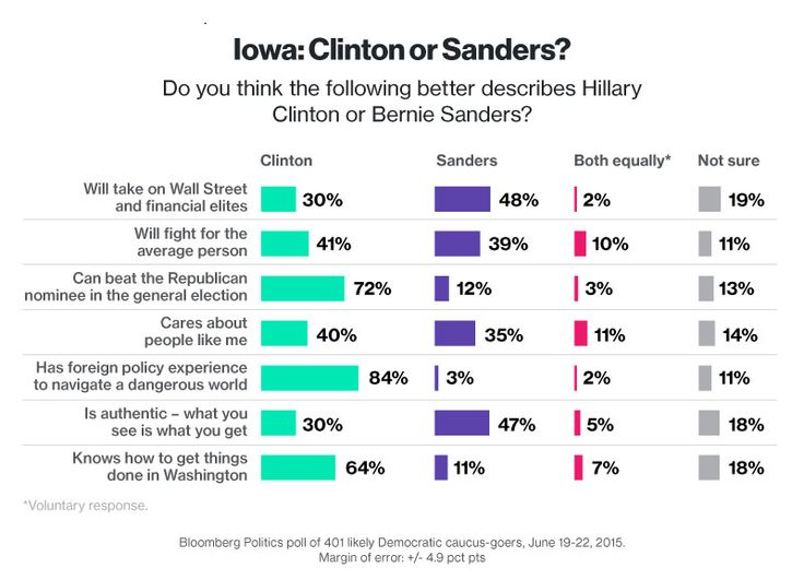 Bernie Sanders Gains on Hillary Clinton in Bloomberg Early-State Polling - Bloomberg Politics