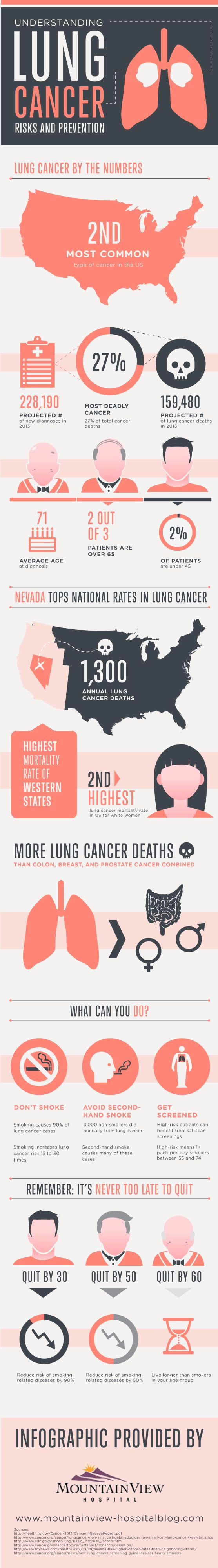 Lung Cancer Risks and Prevention