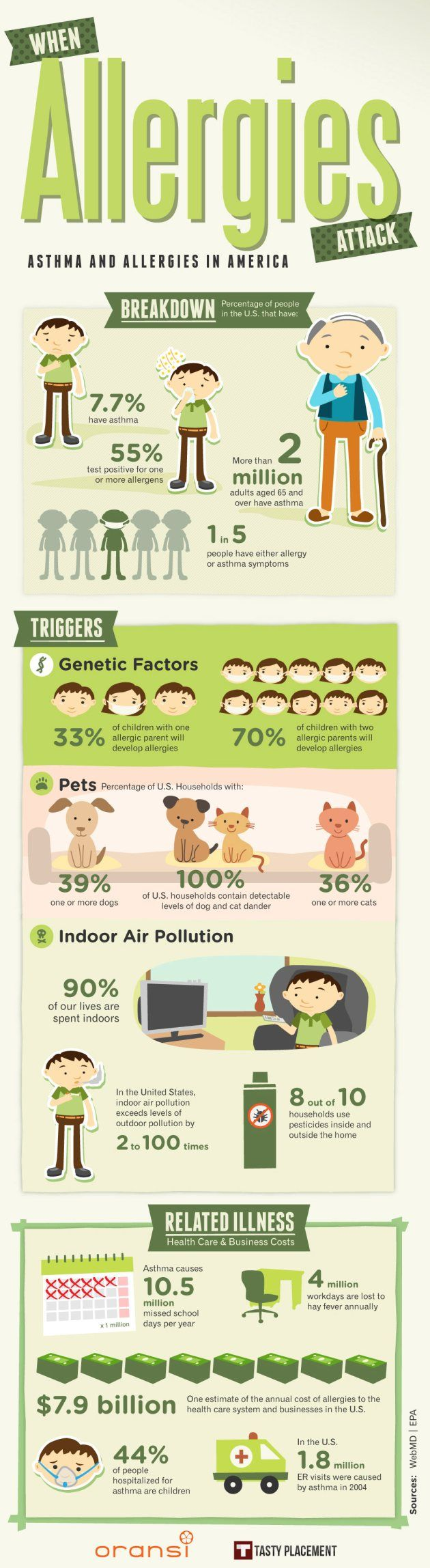 Asthma and Allergies in America Infographic
