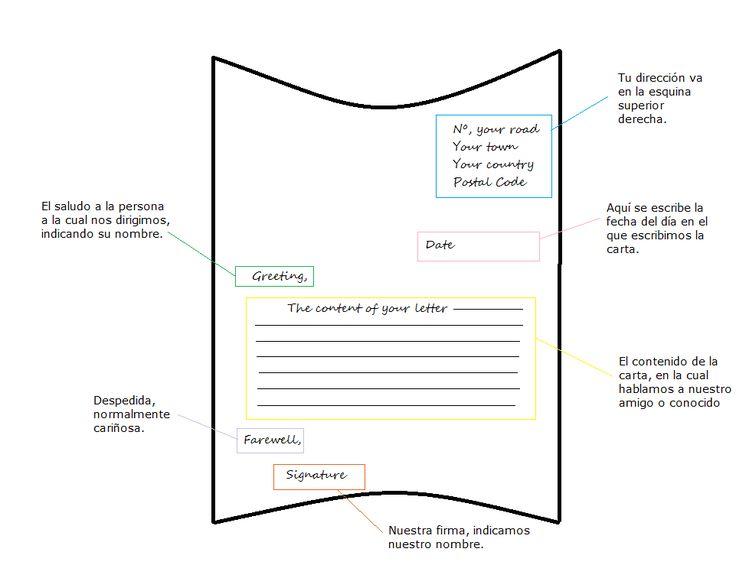 Pasos y expresiones a utilizar para la correcta redacción de una carta informal en inglés, uno de los requisitos indispensables para la obtención del B1.