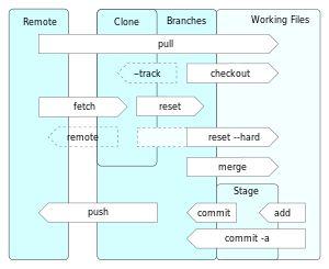 Git (software) - Wikipedia