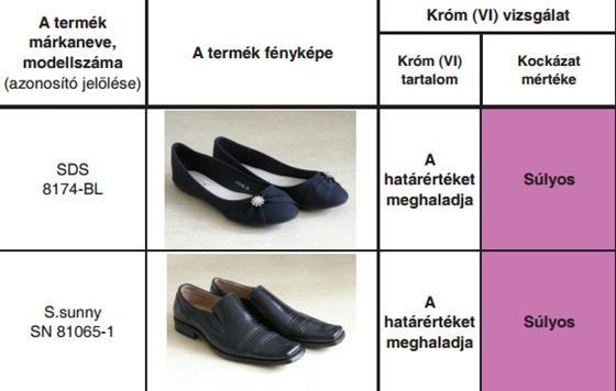 Vizsgált cipők | Fotó: nfh.hu - PROAKTIVdirekt Életmód magazin és hírek - proaktivdirekt.com