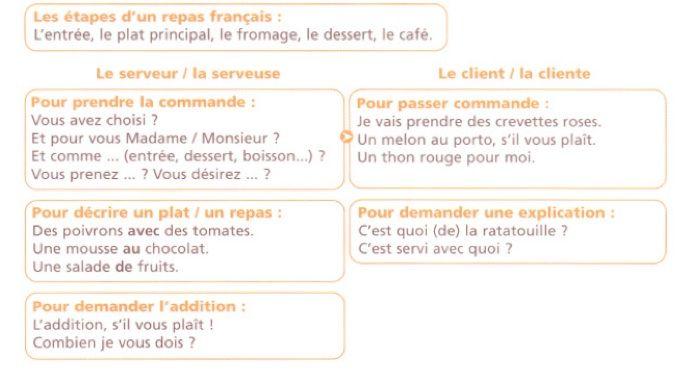 W restauracji - przydatne zwroty 5 - Francuski przy kawie