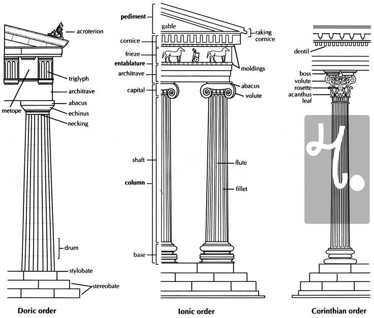 ...e un paragone con gli altri due ordini dell'architettura greca, dorico e corinzio.