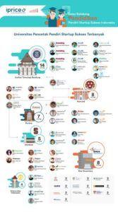 Mayoritas Pendiri Startup Lokal Pernah Kuliah di Luar Negeri | TechnoBusiness ID