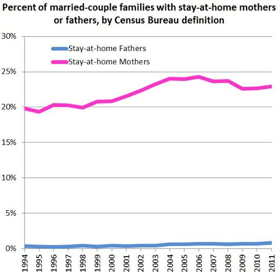 More stay at home dads are only half a victory stay at for Bureau meaning