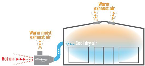 """""""Try a New, Improved Swamp Cooler"""" Need to stay cool without using loads of energy? No sweat! Consider installing an efficient cooling unit called an indirect evaporative cooler, a technologically advanced version of a """"swamp cooler. From: MOTHER EARTH NEWS"""