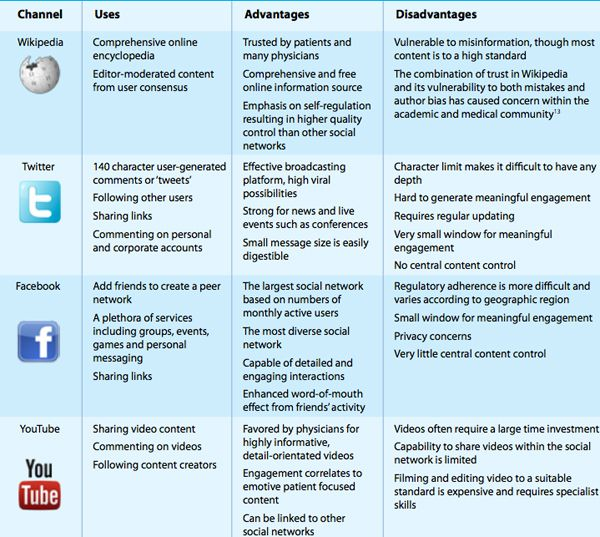 Wikipedia, Twitter, facebook, and YouTube: uses in healthTwitter, Health Care, Social Media, Menu, Facebook, Healthcare Online, Social Health, Health Infographic, Esanté