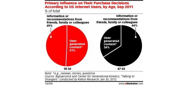 Gen Y purchasing influencesFriends, Drive Purchase, Social Media, Purchase Process, Purcha Influence, Purchase Influence, Purchase Decision, Business Marketing, Purchase Experiments