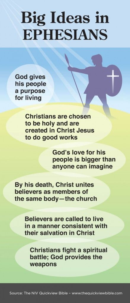 Overview of Ephesians Infographic