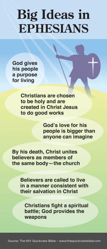 Ephesians at a glance