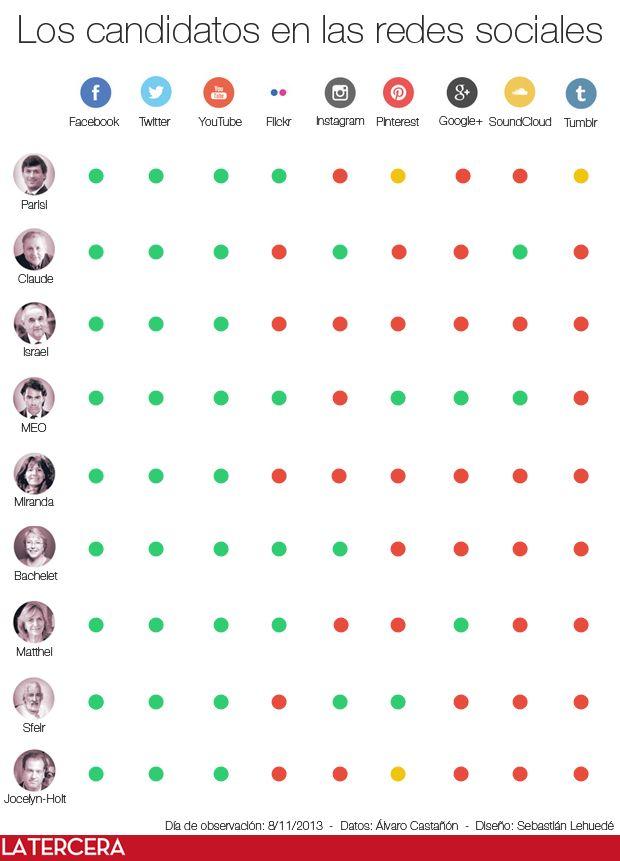 ¿Qué redes sociales usan los candidatos? En cuanto a la cantidad de plataformas, Marco Enríquez-Ominami lleva la delantera. Lee el blog sobre redes sociales y elecciones.