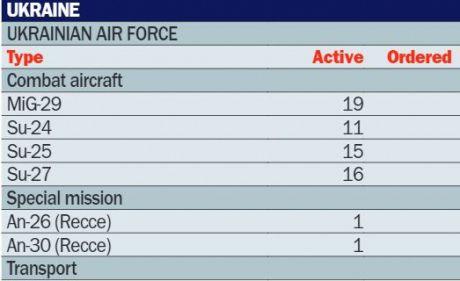 Україна втратила половину своєї авіації: через агресію РФ | Українська правда