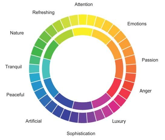 stressful nature colour mood chart ring color meanings xxritsukaxaoyagixx  deviantart