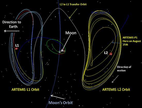 Орбиты хало