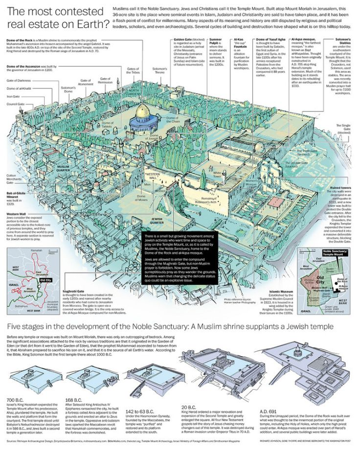 Noble Sanctuary / Temple Mount Good background info at a glance