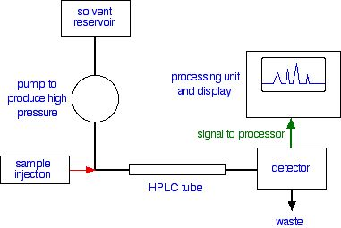 Simple diagram of hplc auto wiring diagram today 24 best chromatography images on pinterest chemistry labs and lab rh pinterest com hplc schematic hplc ccuart Images