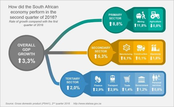 Statistics South Africa #income #tax #fill http://incom.remmont.com/statistics-south-africa-income-tax-fill/  #income statistics # Positive GDP growth in the second quarter of 2016 South Africa's economy grew by 3,3% quarter-on-quarter (seasonally adjusted and annualised), according to estimates of real gross domestic product (measured by production). This is the fastest quarter-on-quarter rise in economic activity since the fourth quarter of 2014. Year-on-year growth in the second quarter…