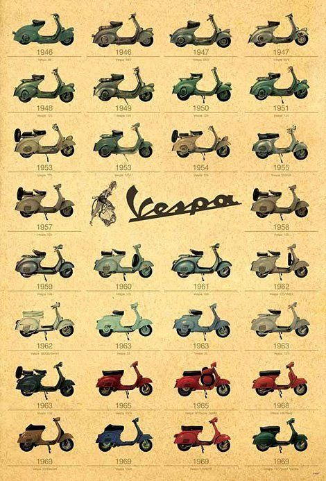 vespa evolution...
