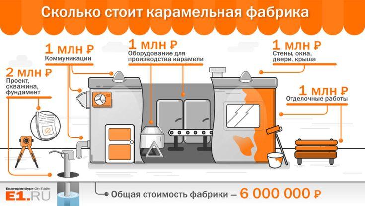 Карамельная фабрика в уральской деревне - Boomstarter