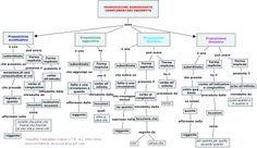 Mappa concettuale sulle proposizioni subordinate complementari indirette