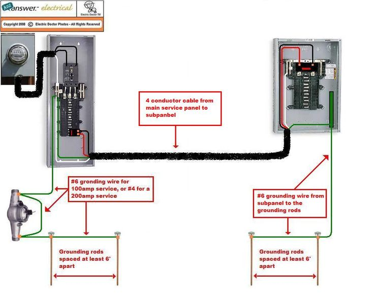 Pictorial Diagram For Wiring A Subpanel To A Garage   Electrical