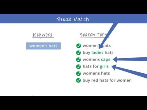 How To Use Keyword Match Types on the Search Network | PPC Tips