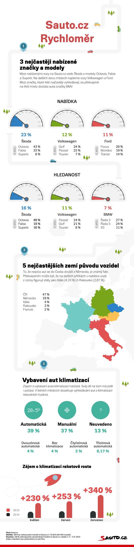 Nabídka a hledanost značek na Sauto.cz. Klimatizace v autech. 08/2015