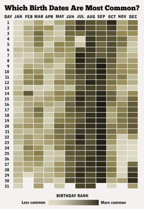 ¿Cuándo es tu cumpleaños? Fechas más y menos comunes