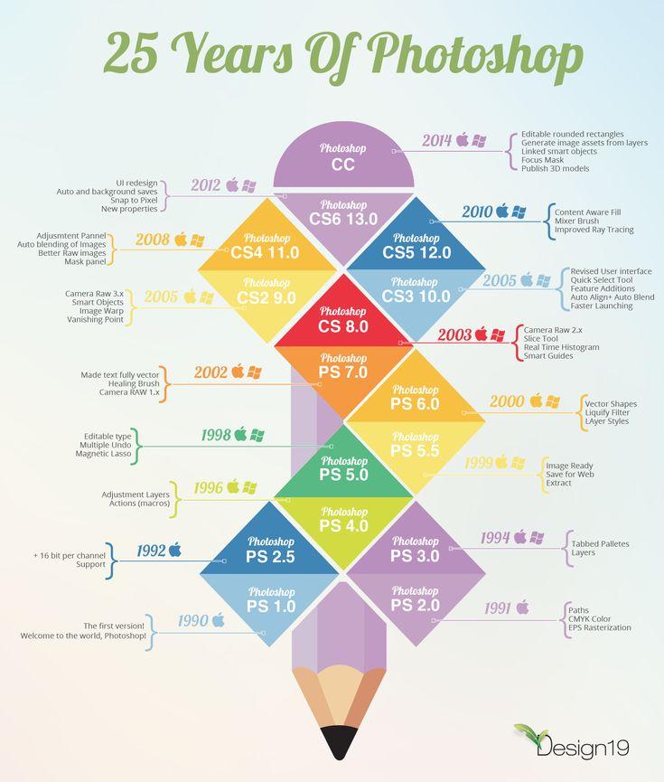 Happy Birthday, #Photoshop  #Photoshop25 #infographic