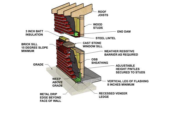 Cavity Wall Brick Veneer Wood Stud Resources Casas