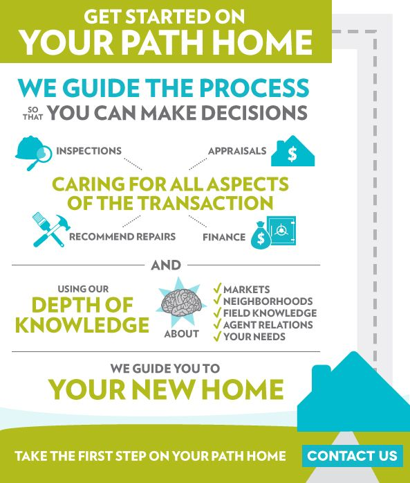 Infographic describing the buying process for a real estate company and how they lead their clients to the right home.