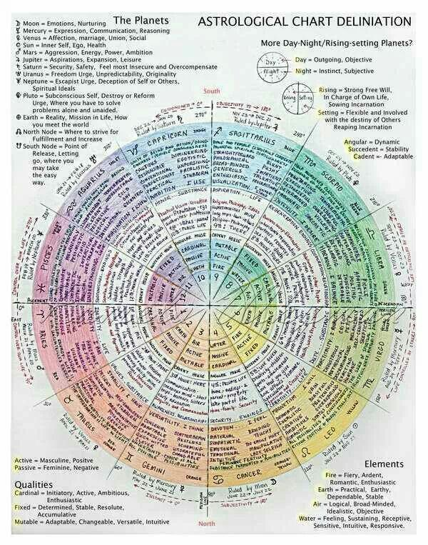 Astrological chart                                                                                                                                                      More
